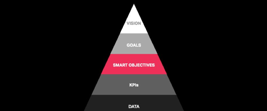 digital strategy for b2b